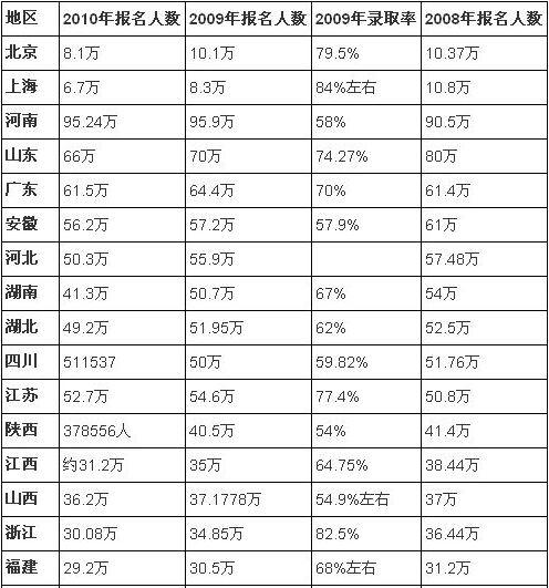 人口老龄化_河南高考报名人口